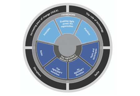 How to Develop a Client-Centric Agile Enterprise Framework